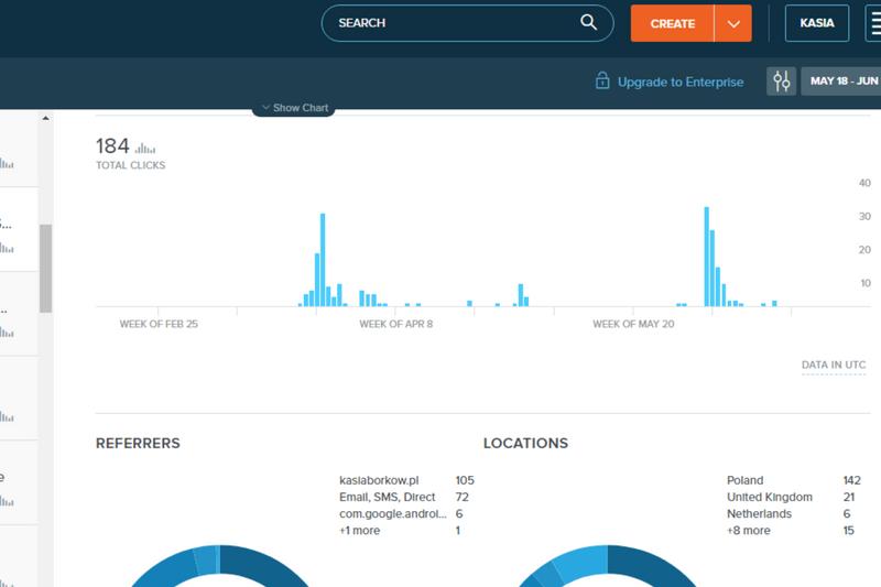 Bit.ly narzędzie do skracania i śledzenia linków.